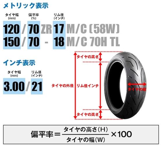 バイク用タイヤのサイズ表記