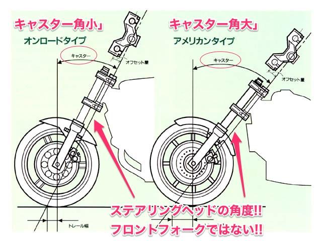 バイクのキャスター角の説明図