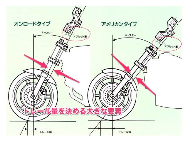 バイクのオフセットに関する説明図
