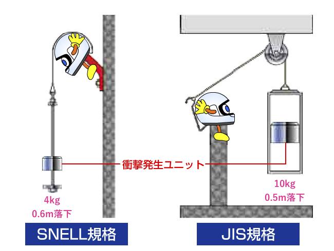 SNELL規格のロールオフ試験