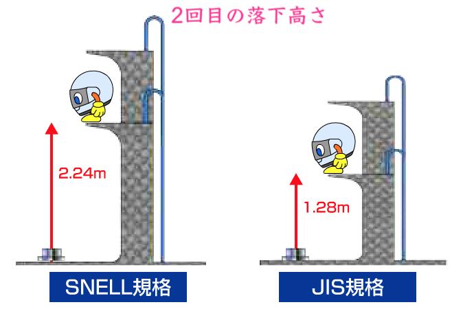 スネル規格の衝撃吸収テスト2回目