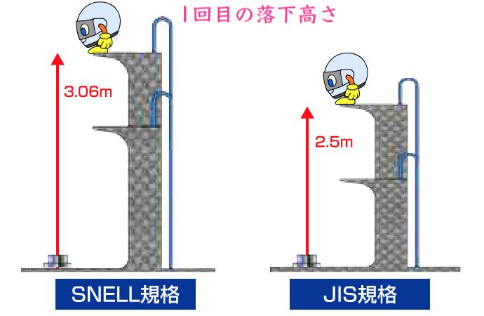 スネル規格の衝撃吸収テスト