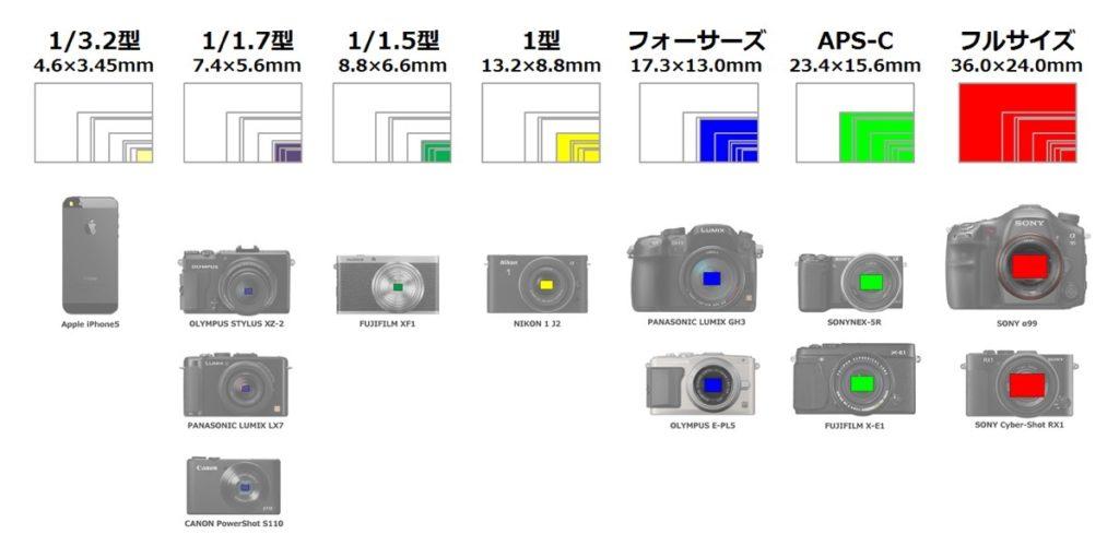 CMOSイメージセンサーサイズ比較