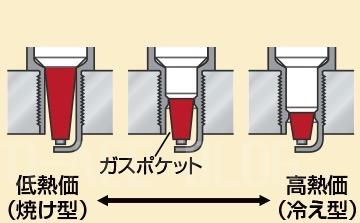 スパークプラグのガスポケットの説明