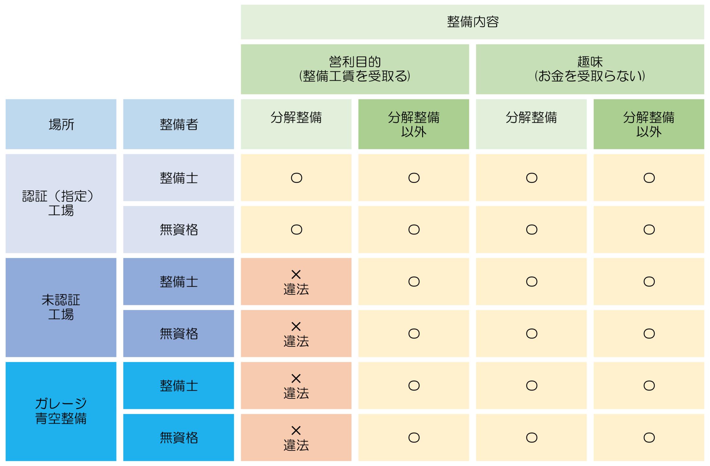 違法整備のまとめ表